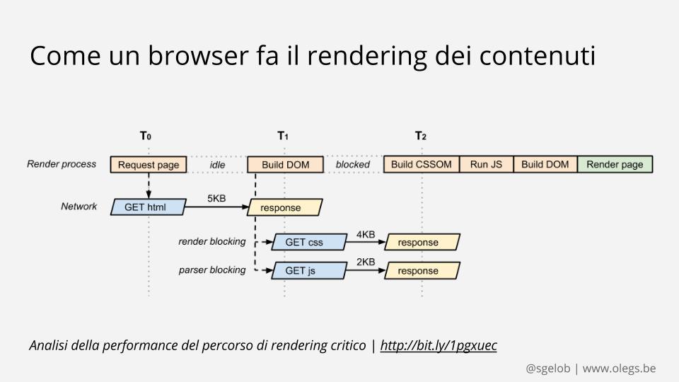 Analisi della performance del percorso di rendering critico