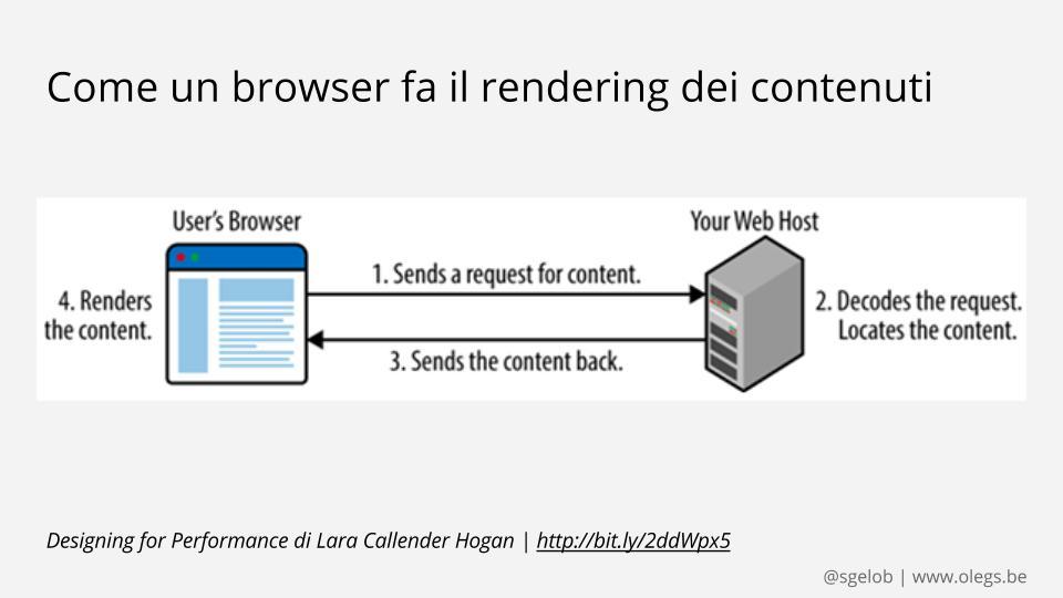 Un ciclo di tempo di caricamento della pagina tra il tuo browser e il contenuto sul server