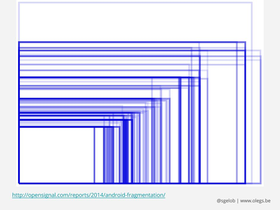 Frammentazione della dimensione degli schermi sui dispositivi Android dal report del 2014 di Open Signal