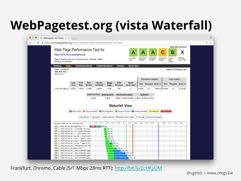 Screenshot di WebPagetest.org (vista Waterfall)