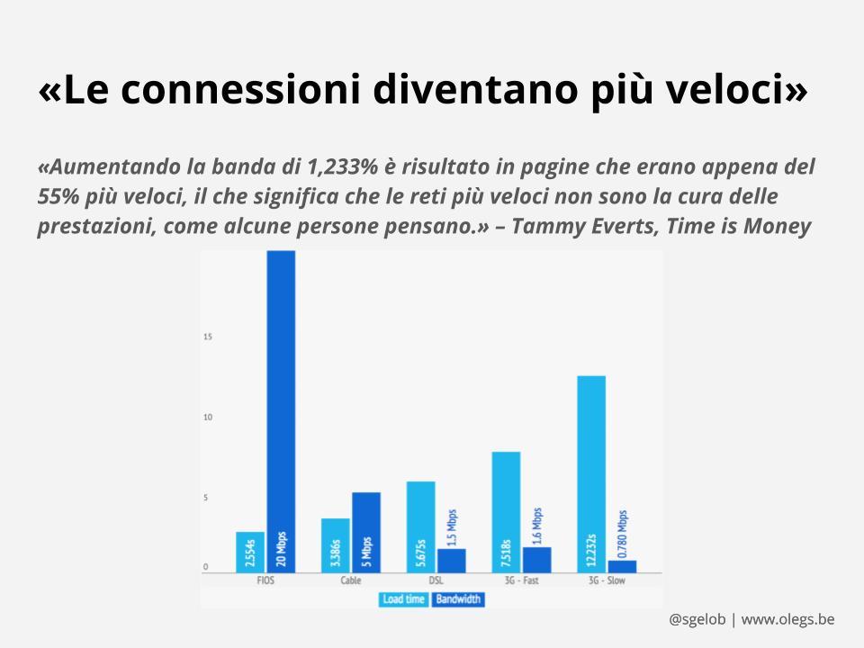 Un grafico che mostra un test di velocità fatto sul sito etsy.com
